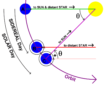 relationship between solar day and sidereal length